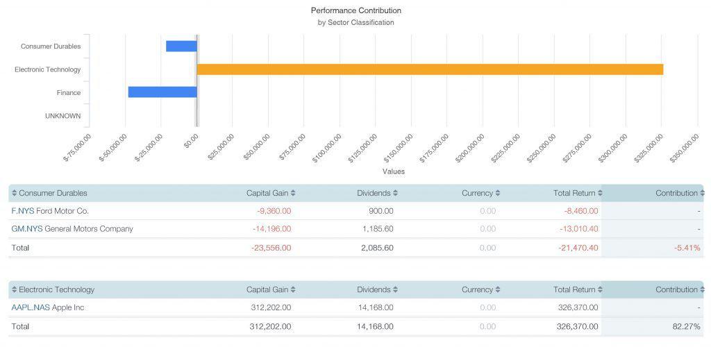 Sharesight - Contribution Analysis
