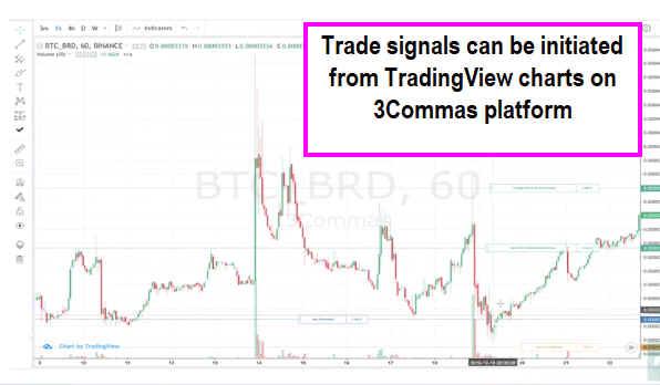 3commas TradingView Signals