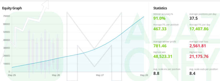 Chartlog Performance Stats