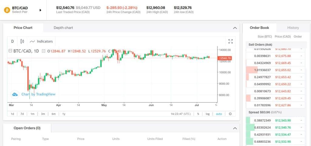 Coinsquare Price Chart