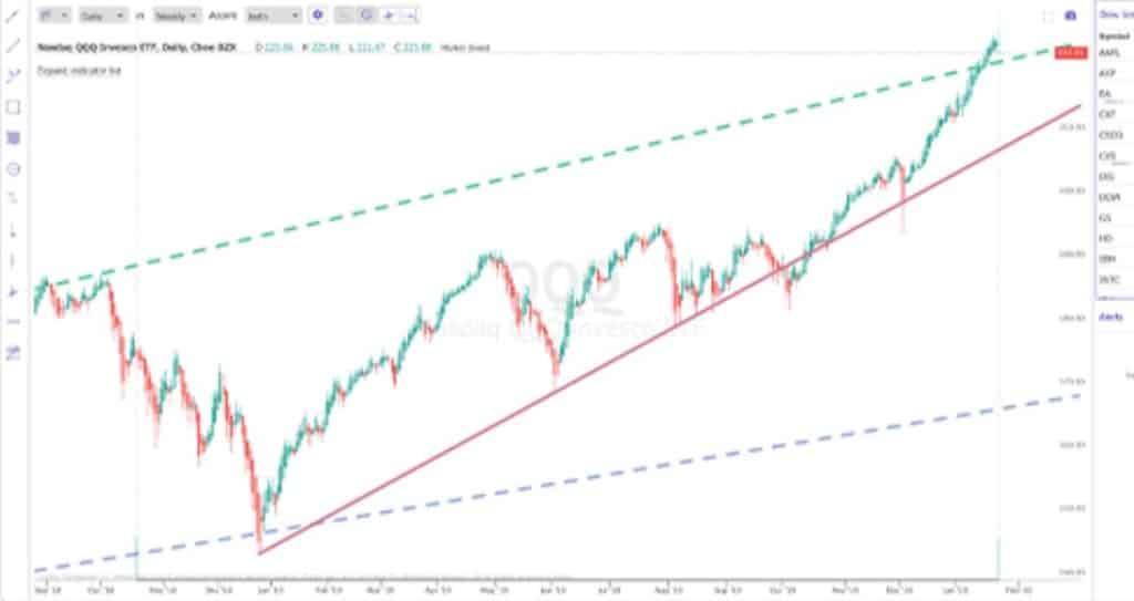 TradingView vs TrendSpider - TrendSpider Automation