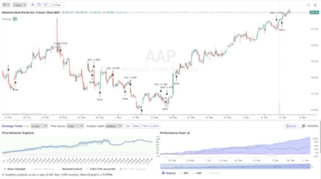 TradingView vs TrendSpider - TrendSpider Backtesting