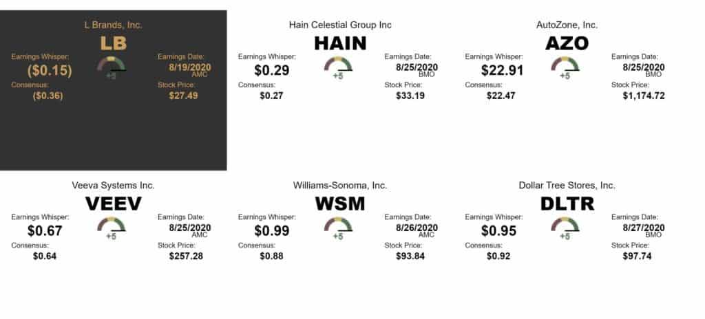 Earnings Whispers - +5 Stocks