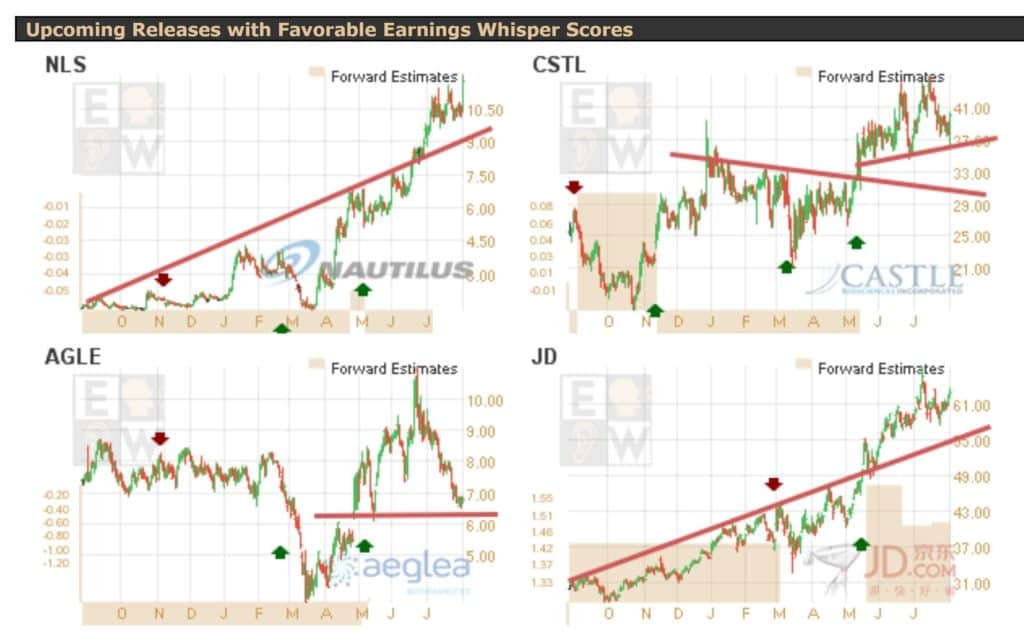 Earnings Whispers Report Charts