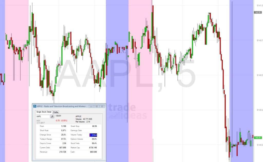 StockstoTrade vs Trade Ideas - Trade Ideas Chart
