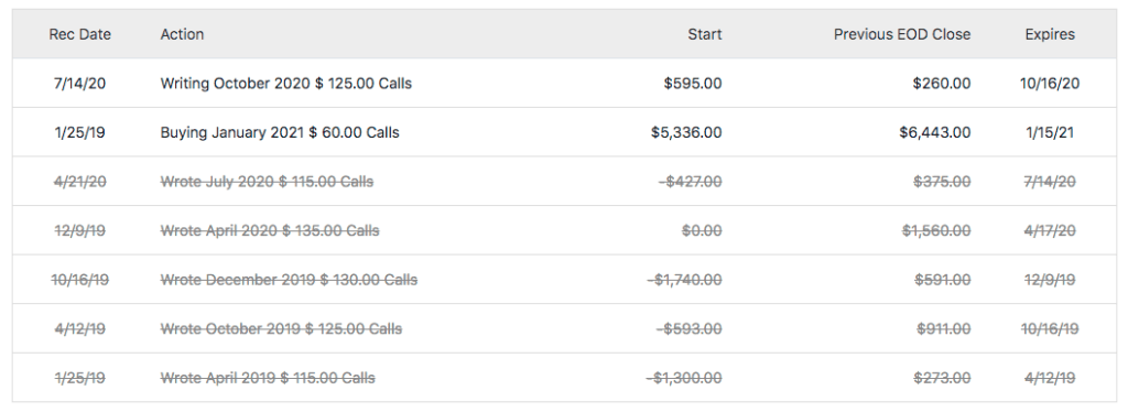Motley Fool Options Trades