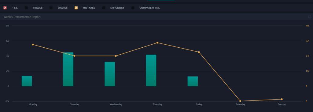 TraderSync Weekday Data Report