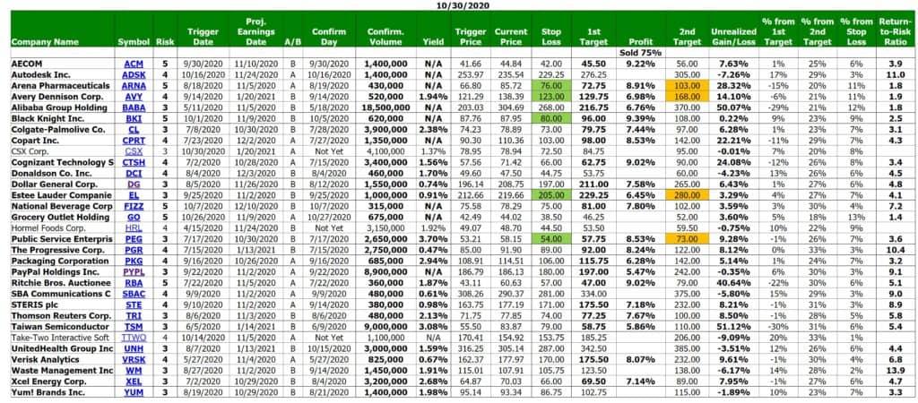 GorillaTrades vs The Motley Fool Stock Advisor - GorillaTrades Performance