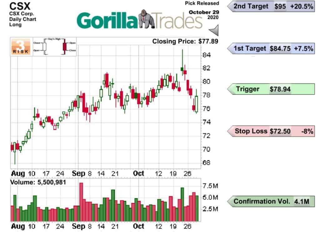 GorillaTrades vs The Motley Fool Stock Advisor - GorillaTrades Pick