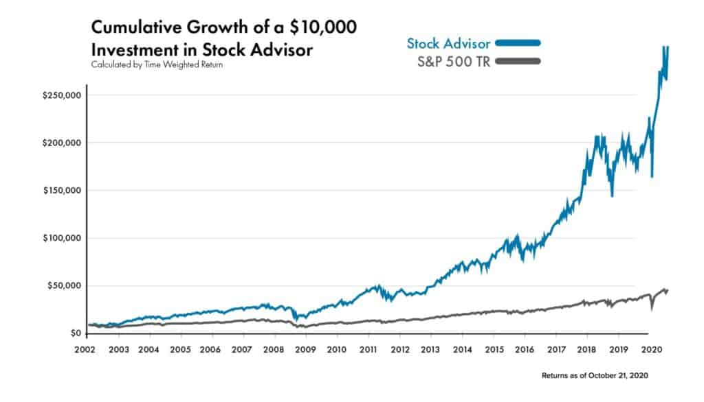 The Motley Fool vs Stansberry Research - Stock Advisor Performance