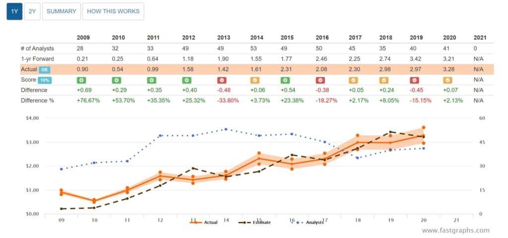 FAST Graphs Analyst Scorecard