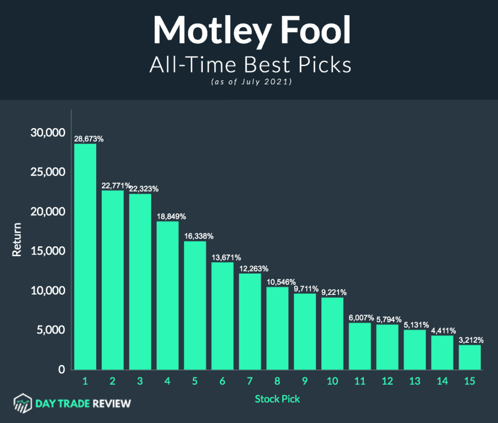 Motley Fool Best Stock Picks