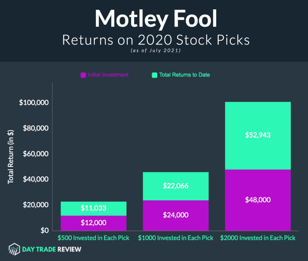 Motley Fool Stock Advisor Returns